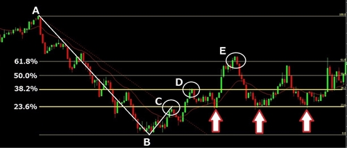fi1 フィボナッチの引き方と使い方。株やFXのチャート分析に効果絶大!
